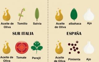 Especias infografia